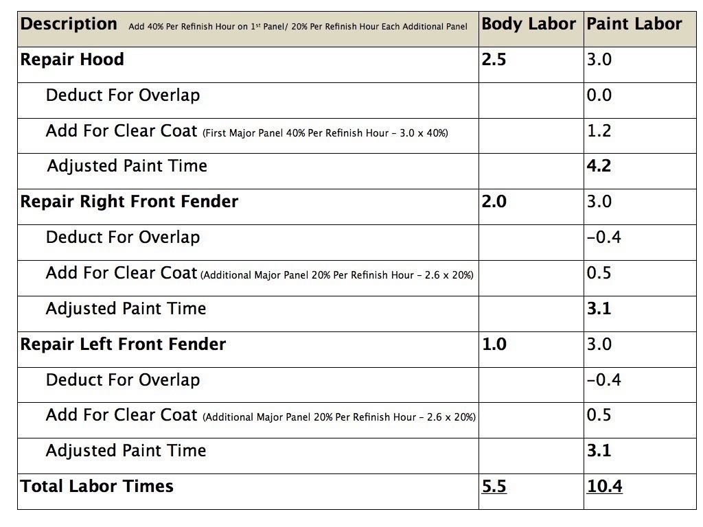Estimating-Labor-Times-Chart.002