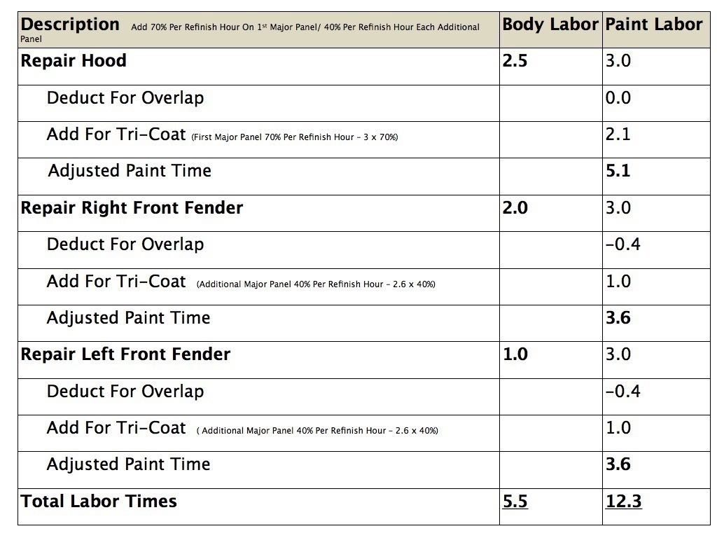 Estimating-Labor-Times-Chart.003