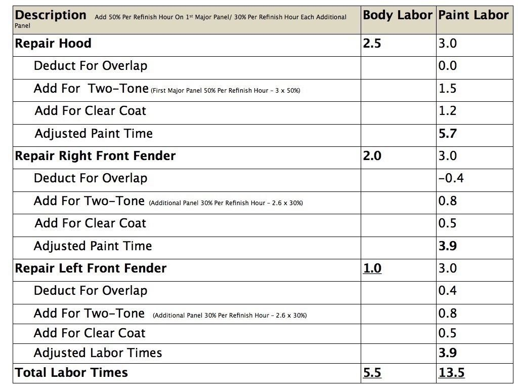 Estimating-Labor-Times-Chart.004