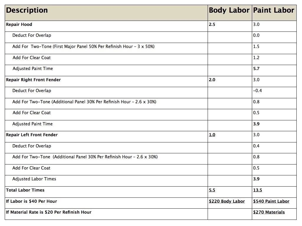 Estimating-Labor-Times-Chart.005